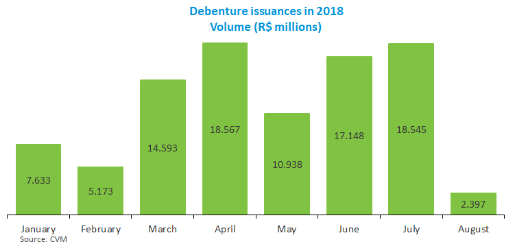 Debenture issuances in 2018_092018.png