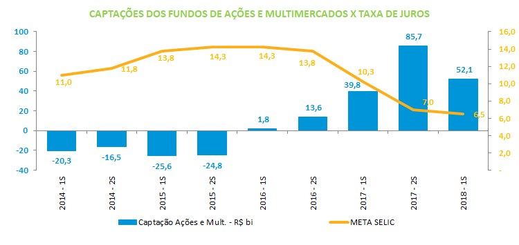 Grafico_Capt_Fundos_Acoes_e_Multi_vs_tx_de_juros.png