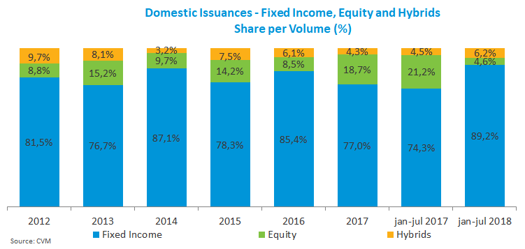 Domestic Issuances - Fixed Income_ Equity and Hybrids_092018.png