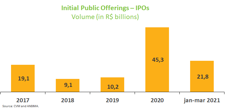Initial Public Offerings - IPOs.png