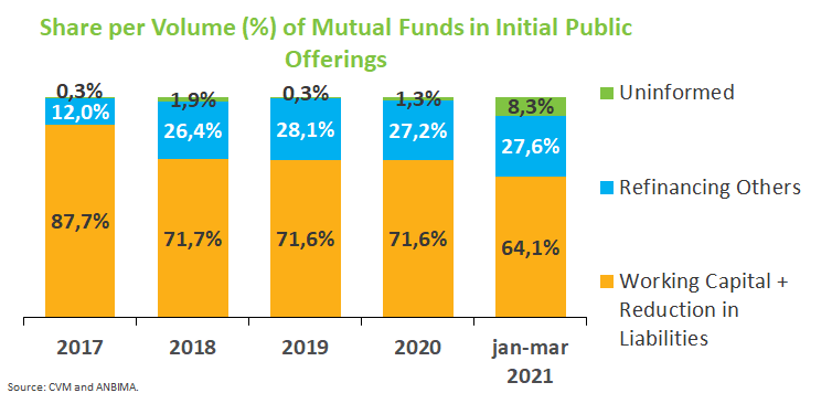Share per Volume of Mutual Funds - IPOs.png